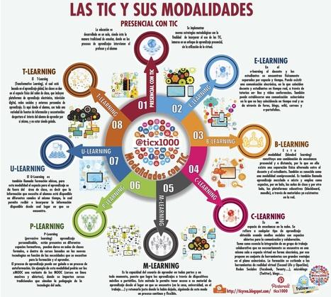 Modalidades TIC de la educación #infografia #infographic #education | ele@rning | Scoop.it