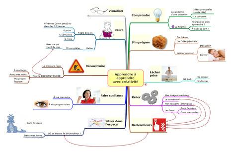 Apprendre à apprendre avec créativité - BLog de Louis | Cartes mentales | Scoop.it