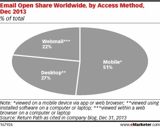 MOBILE Email Opens Trump Those on Desktop | MarketingHits | Scoop.it