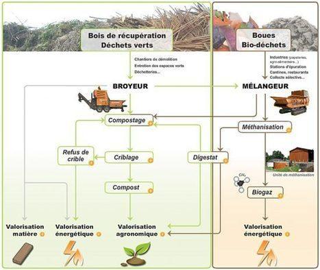 Noremat équipe les producteurs de biomasse-énergie | Open source car | Scoop.it