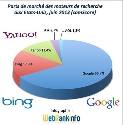 Parts de marché Google, Bing, Yahoo USA juin 2013 | Données | Scoop.it