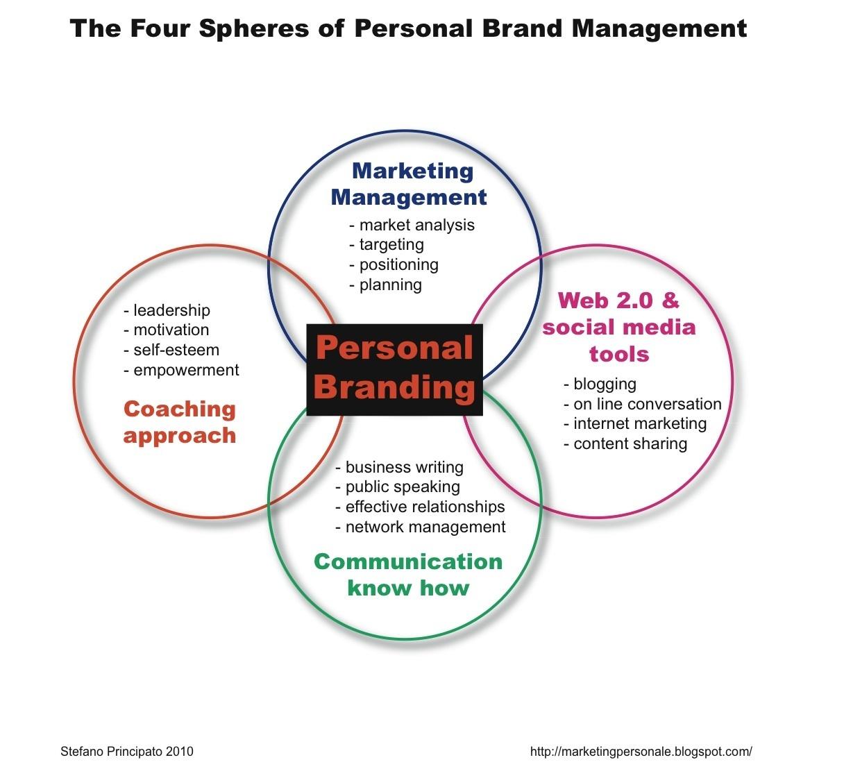 Brand Promise In Personal Branding Leadership Coaching Scoop It