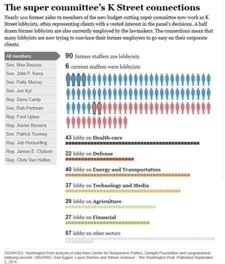 La «tormenta perfecta» político-financiera estadounidense de noviembre de 2011 | ConeXiones | Scoop.it