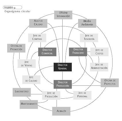 01 Estructura Organizacional Mp3 Mp3 4shared