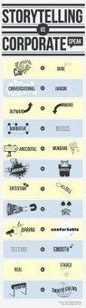 Storytelling vs CorporateSpeak | Los Storytellers | Scoop.it