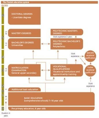 El nuevo sistema escolar se inventa: Finlandia (via Juan Domingo Farnos) | Aprendizaje y Cambio | Scoop.it