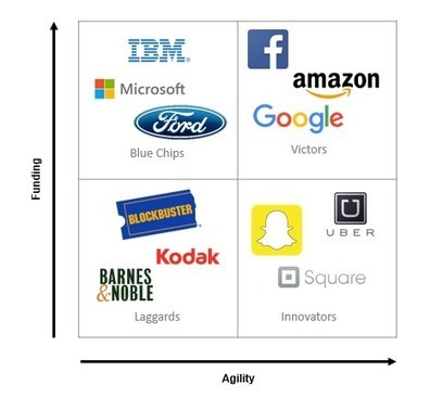 Do or die: reinventing business models for the digital world [Part 3 of 3] | Creativity & Innovation | Scoop.it