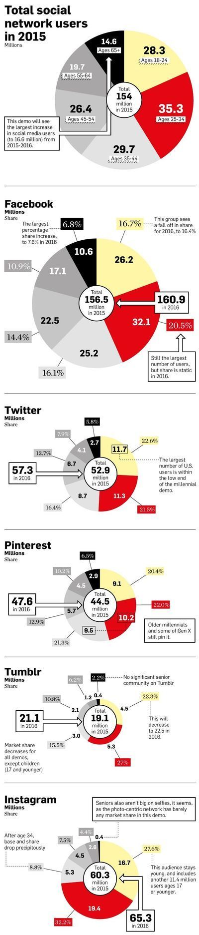 Social Media Networks by the Numbers 2015 [infographic]   Gates Street Heat   SocialMoMojo Web   Scoop.it
