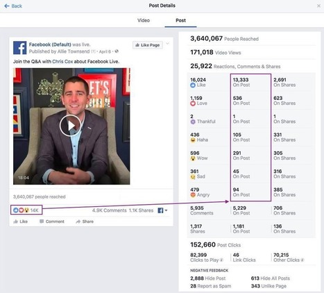 The problem with Facebook's miscalculated metrics   Search Engine Watch   Sports Activities   Scoop.it