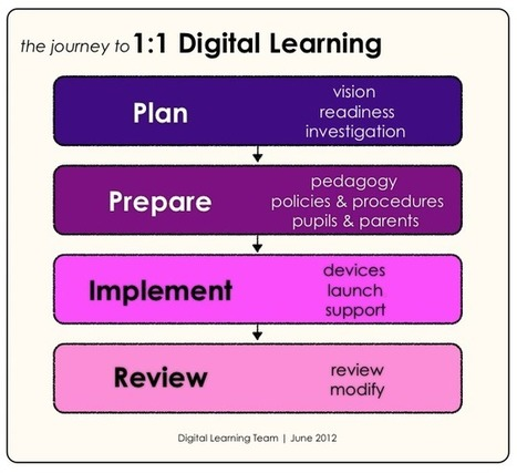 1:1 Toolkit very good resources | Learning Tech, 121, TEL | Scoop.it