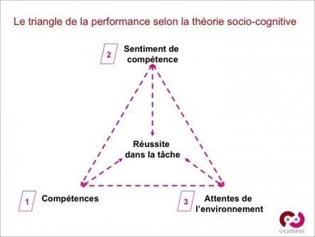 Concept & principes pédagogiques – 3 : le sentiment d'efficacité personnelle | Le blog de C-Campus | Enseigner, former, éduquer | Scoop.it