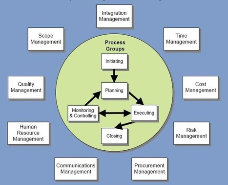 Practical Project Management Tips and Tools | Social Science & Social Psychology for Human Systems | Scoop.it