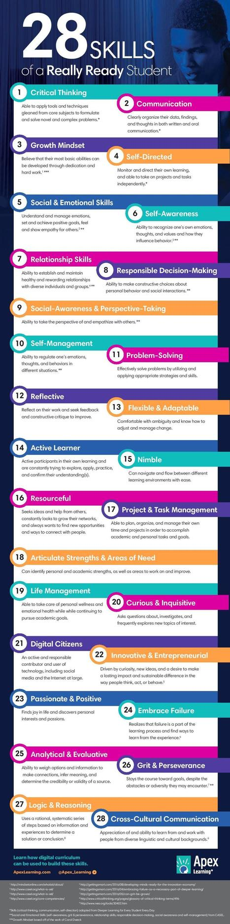 28 Skills of a Really Ready Student Infographic - e-Learning Infographics   Tablets na educação   Scoop.it