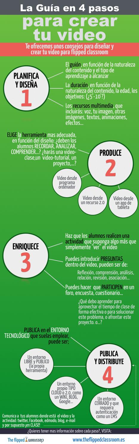 Guía para hacer un vídeo en 4 pasos para flipped classroom #infografia #infographic #education | Yo Community Manager | Scoop.it