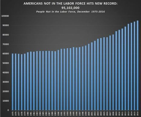 Record 95,102,000 Americans Not in Labor Force; Number Grew 18% Since Obama Took Office in 2009 | Xposing Government Corruption in all it's forms | Scoop.it