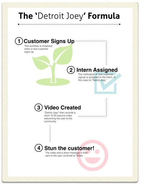 The 'Detroit Joey' Formula: Automated system to leave your new customers stunned - Videofruit   B2B Content Strategy   Scoop.it