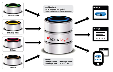 Unlock all the data in your organization with sub-second speed - Search & Discovery Applications | MarkLogic | MarkLogic - Enterprise NoSQL Database | Scoop.it