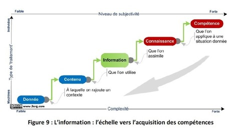 information : échelle vers l'acquisition de compétences   Nouveaux paradigmes   Scoop.it