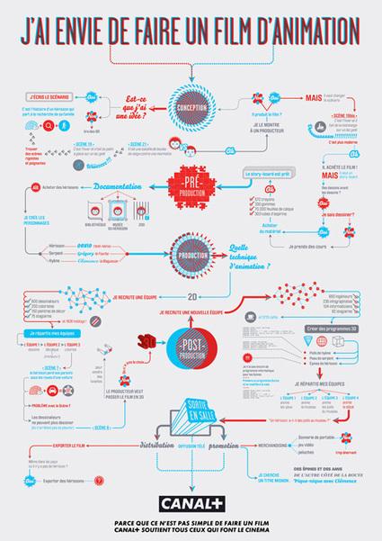 [graphic design] Quand l'Infoviz' devient un exercice de style graphique | [graphic + web design] - typography, ergonomy & visual identity | Scoop.it