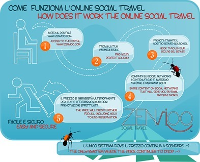 #Zenvioo, il social travel italiano, il fiore all'occhiello del #turismo made in #italy | Online Media Trends | Scoop.it