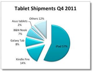 Marché des tablettes : l'iPad toujours devant mais le Kindle Fire progresse | L'Univers du Cloud Computing dans le Monde et Ailleurs | Scoop.it