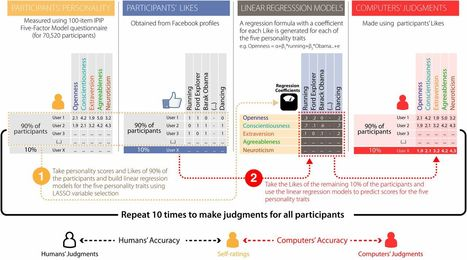 Computer-based #personality judgments are more accurate than those made by humans   #social-cognitive   Influence et contagion   Scoop.it