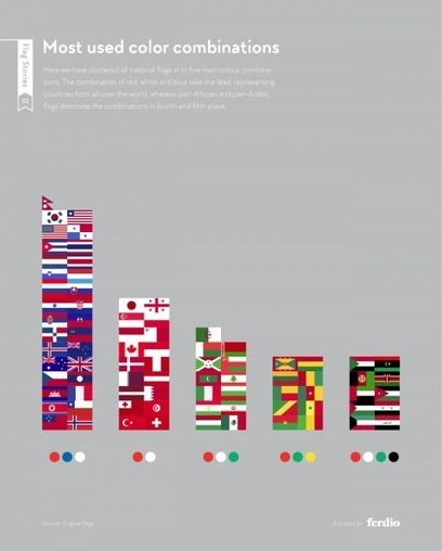 The world's flags, in 7 charts | Information documentaire | Scoop.it