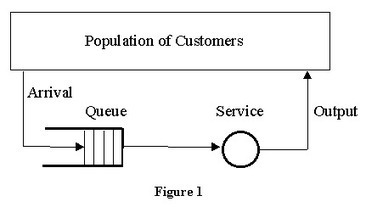 Queueing Theory Explained | Software craftmanship, Systems & Agile | Scoop.it