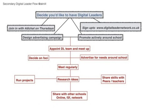 """Digital Leader Network » Collaborative blogging between schools 