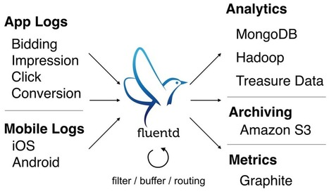 Fluentd vs  Fluent Bit: Side by Side Comparison