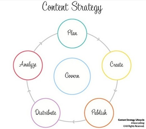 The relationship between content strategy and content marketing   Social Media, Digital Marketing   Scoop.it