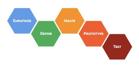 Welcome to the Virtual Crash Course in Design Thinking | Wiki_Universe | Scoop.it