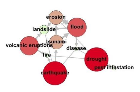 Network analysis of hazard interconnections – Aaron Clark-Ginsberg | Social Network Analysis #sna | Scoop.it