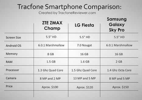 Tracfone Reviews and Promo Codes   Scoop it