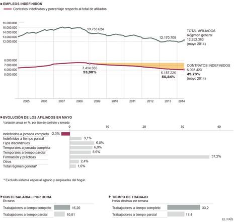 La pérdida de peso del empleo fijo   Semanal Orientación y #Empleo   Scoop.it