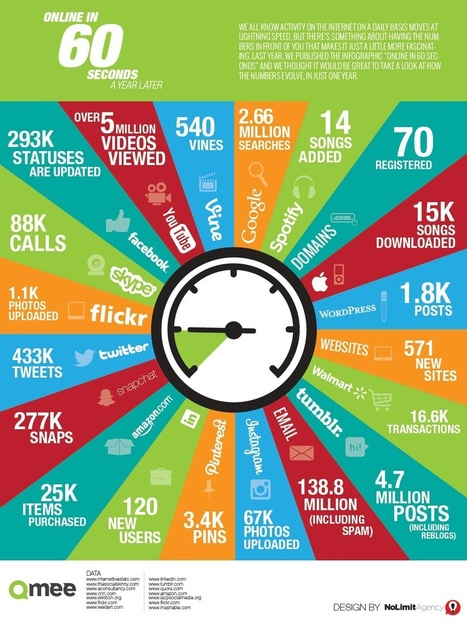 What happens in 60 sec on Facebook, Twitter, Google, Instagram, Tumblr and Pinterest   World's Best Infographics   Scoop.it
