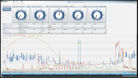 Carnegie Mellon Manages Energy Usage with Predictive Analytics -- Campus Technology | Carrier Signal | Scoop.it
