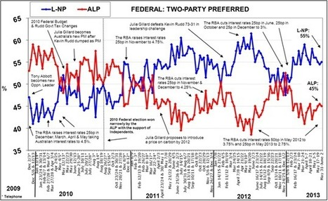 Morgan Poll contradicts Newspoll collapse | Politics | Scoop.it