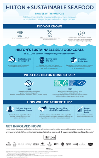 Hilton Worldwide Reinforces Its Commitment To Responsibly Source Seafood In Collaboration With World Wildlife Fund | Sustainable Procurement News | Scoop.it