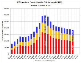 Fannie, Freddie, FHA REO inventory declines in Q2 2013 | Real Estate Plus+ Daily News | Scoop.it