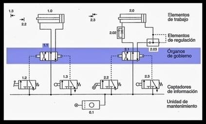 Circuitos Neumáticos - [Video] ~ #DIRCASA - Proveedor Industrial | #DIRCASA - Automatización, Calor y Control | Scoop.it