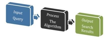2014 SEO Playbook: Google Hummingbird, Content & Authority   Content Marketing & SEO   Scoop.it