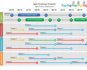 agile roadmap powerpoint template' in process flow | scoop.it, Presentation templates