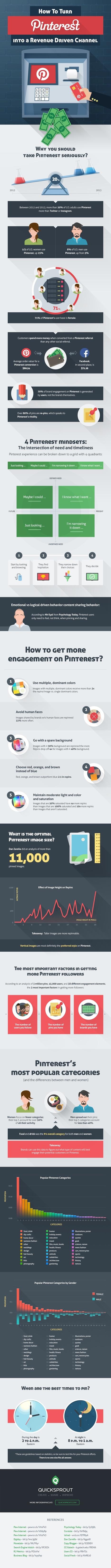 How to Turn Pinterest into a Revenue Generating Machine #Infographic | Réseaux et médias sociaux, veille, technique et outils | Scoop.it