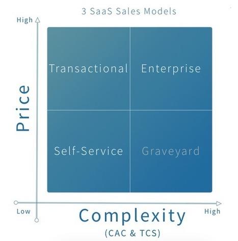 How To Pick A Sales Model For Your Software Startup - Mattermark   CustDev: Customer Development, Startups, Metrics, Business Models   Scoop.it