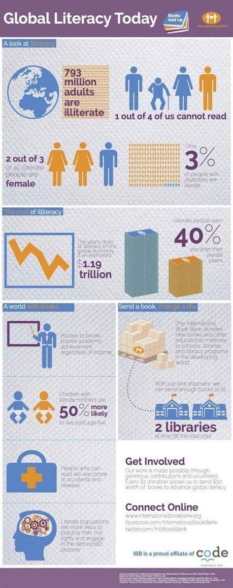 There are 793 million illiterate people in the world [infographic]   Bib. Escolar   Scoop.it