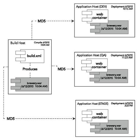 Continuous Integration - Dzone Refcardz | DEVOPS | Scoop.it