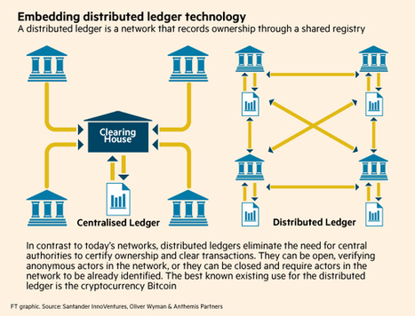 The Blockchain And Financial Markets Explained