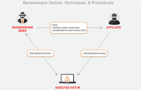 How Russian cybercrime bosses crafted a ransomware empire out of an economic crisis | Cybersecurity and Technology | Scoop.it