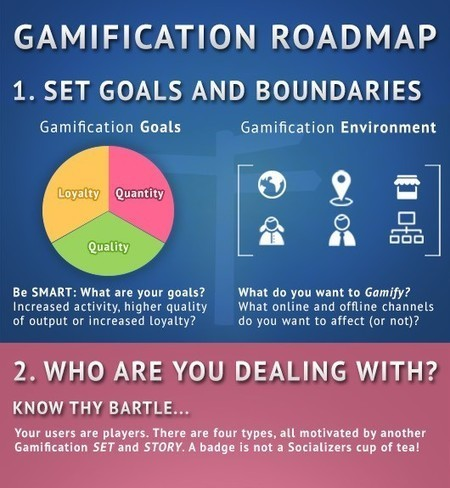 Gamification Infographics - eLearning Infographics | Jogos educativos digitais e Gamificação | Scoop.it